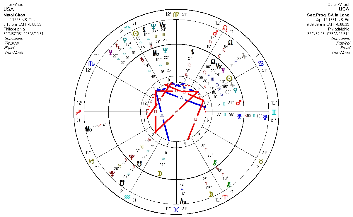 Astrology: American civil war shadows -The Astrological connection