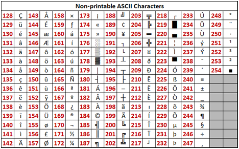 image about Non Printable Ascii Characters titled Straightforward Excel Shortcut and Formulation