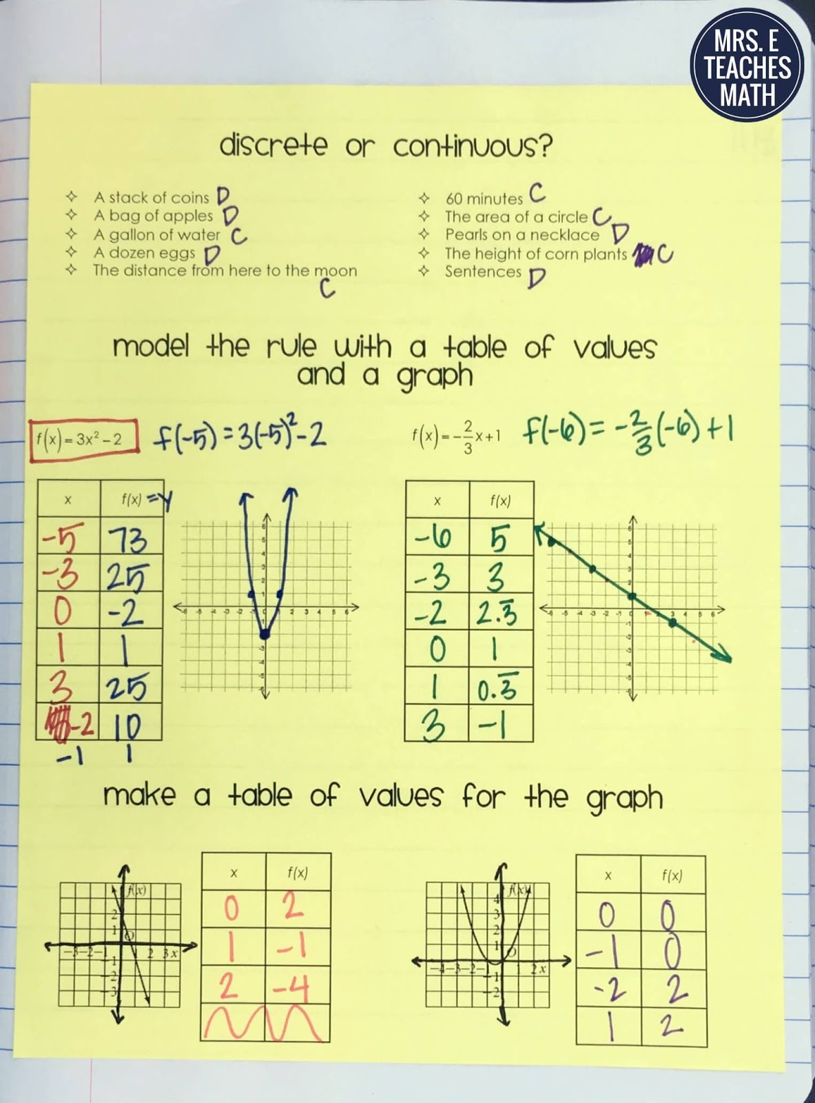 Functions Tables And Graphs Inb Pages