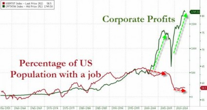 Corporate Profits And Percentage Of US Population With A Job - It Is Illegal To Feed The Homeless In Cities All Over The United States