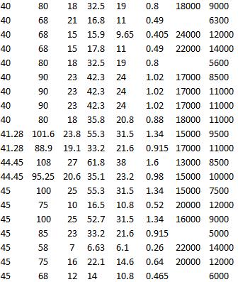 SKF 6308-RZ, SKF 6308, SKF 6208 ETN9, SKF RMS 13, SKF RLS 13, SKF RMS 14, SKF RLS 14