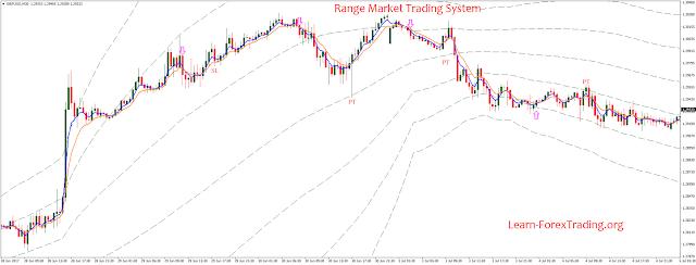 Range Market Trading System