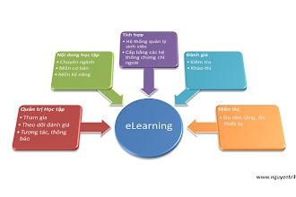 Hệ thống eLearning (giáo dục trực tuyến) cho trường học!
