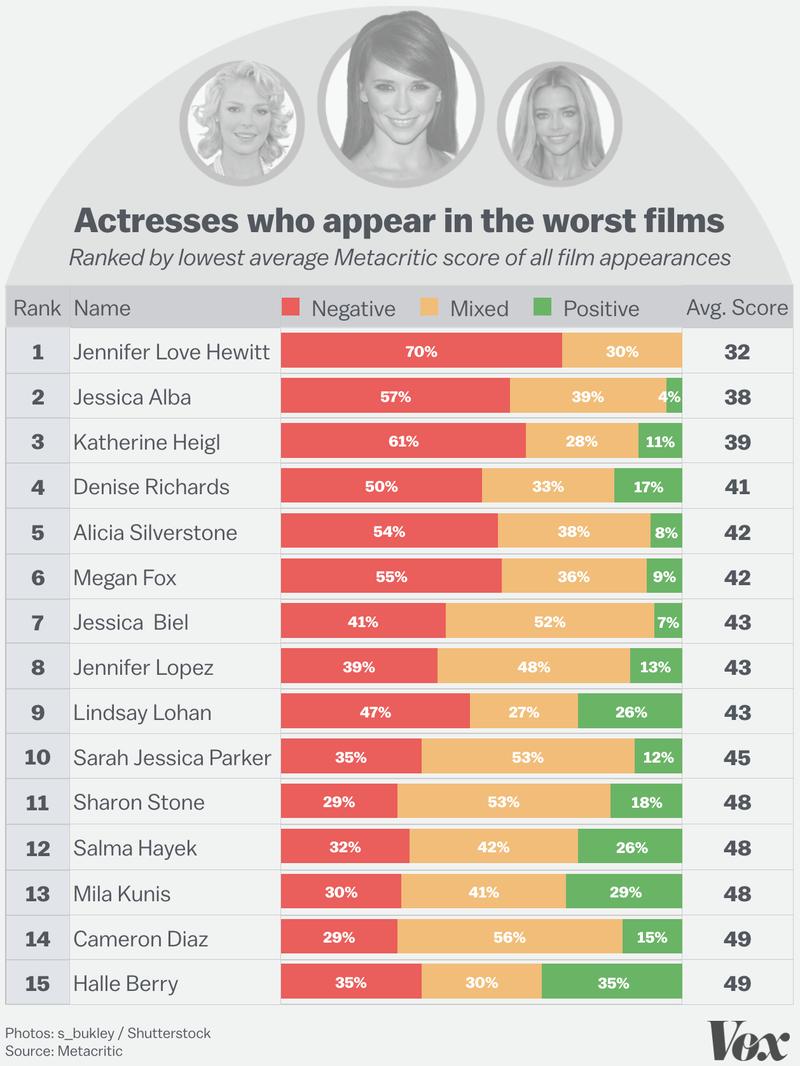 Piores atrizes
