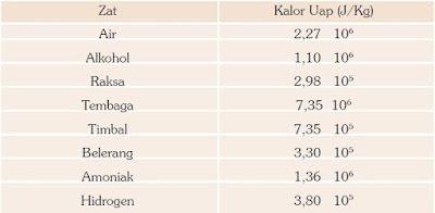 Tabel: Daftar Kalor Uap Zat