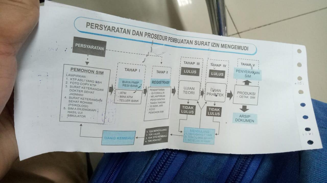 Cara Mengurus Sim Hilang Khusus Dki Jakarta Septian Siagian