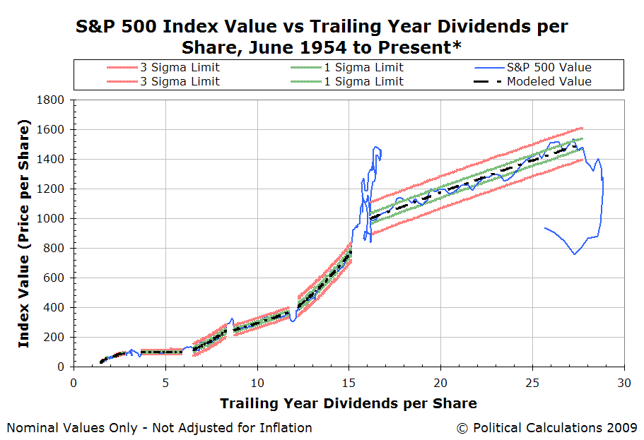 Order and Disorder in the S&P 500, June 1954-June 2009