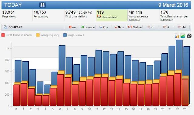 Trafik merupakan hal yang sangat oenting dalam dunia blogging Cara Mendapatkan Trafik Secara Mudah