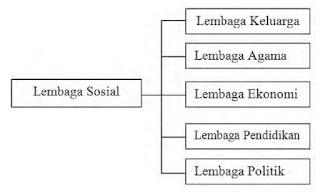 5 Jenis Lembaga Sosial
