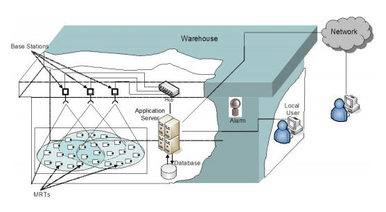 Bhanage com: WINLAB Research: RollCall RFID - An active tag