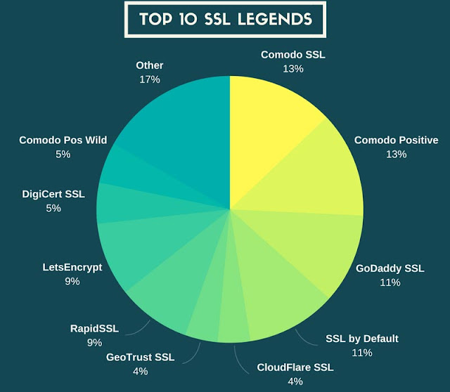Top 10 SSL Legends