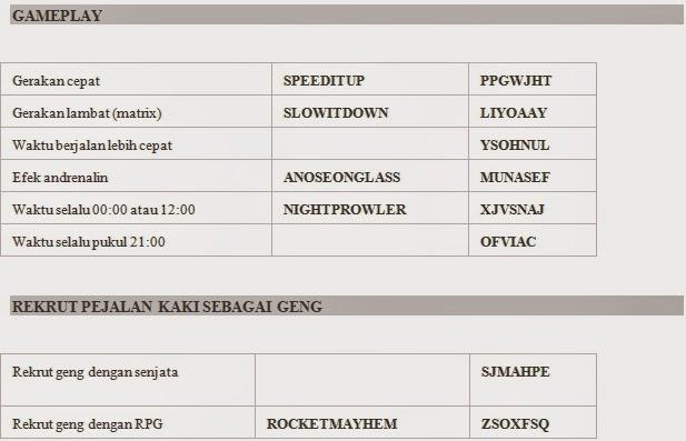 Cheat GTA San Andreas PC/ Komputer Lengkap - GalihLeo.com