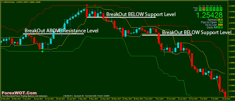 Forex-Breakout-Support-Resistance