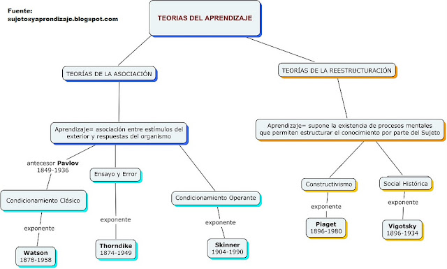 mapa conceptual sobre teorías del aprendizaje