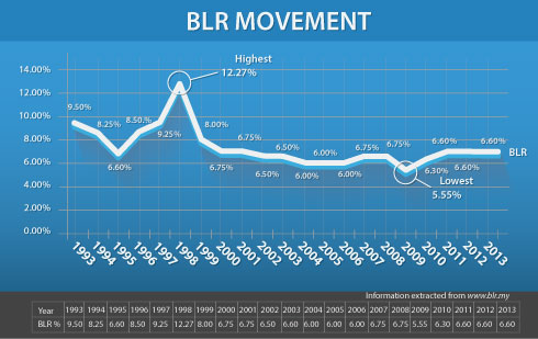 Rekod Kadar BLR Malaysia