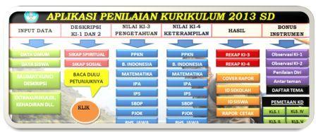 gambar menu aplikasi Penilaian Kurikulum 2013 SD Sesuai Permendikbud Nomor 53 Tahun 2015