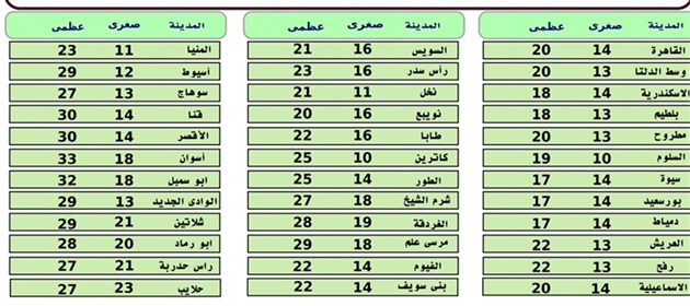 درجة الحرارة علي مصر غدا الأثنين 12/2