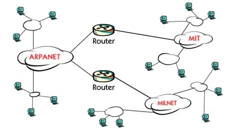 TCP/IP What is internet ?