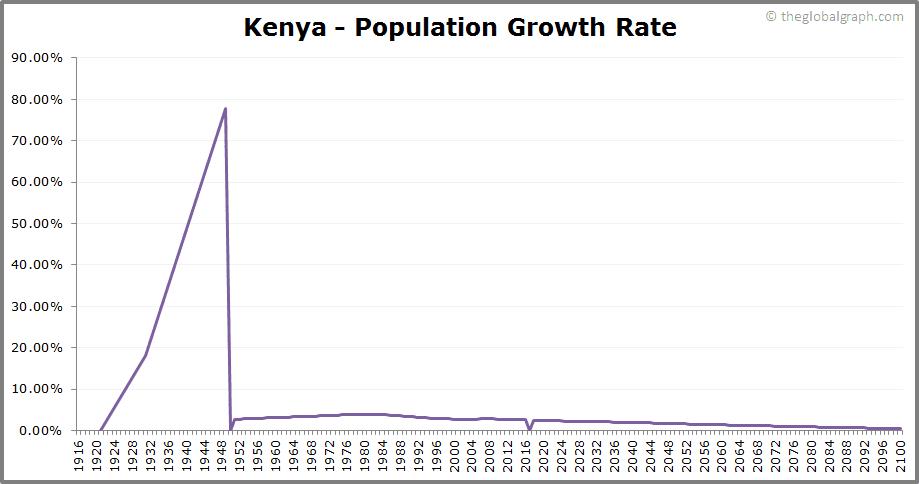 Kenya  Population Growth Rate