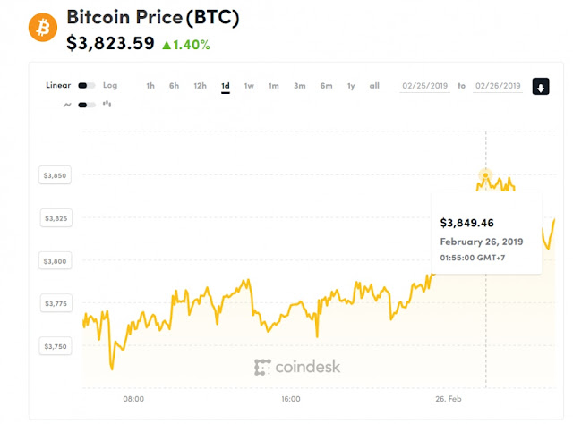 Giá bitcoin hôm nay 26/2: Bitcoin tăng nhẹ, sắc xanh quay lại thị trường