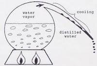Proses Distilasi