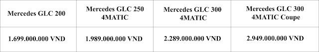Bảng so sanh giá xe Mercedes GLC 300 4MATIC Coupe 2019 trong phân khúc