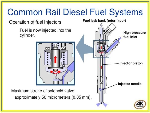 Master Diesel Common Rail  Common Rail Diesel
