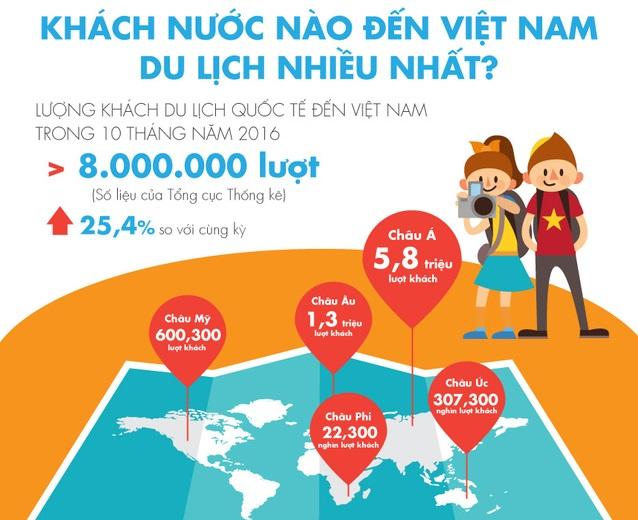 Khách nước nào đang đến Việt Nam du lịch nhiều nhất?