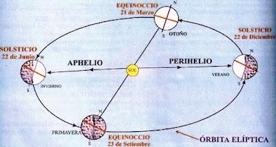 Ilustración de las Estaciones en el Hemisferio Sur o Meridional