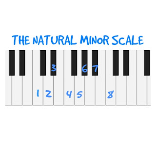The Natural Minor scale
