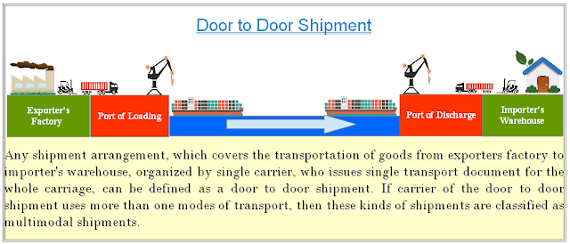 Door to Door Shipment Graphic
