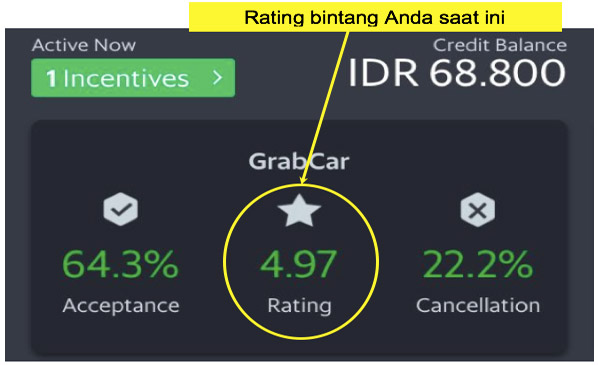 Seberapa Penting Rating Bintang Terhadap Status Kemitraan Driver