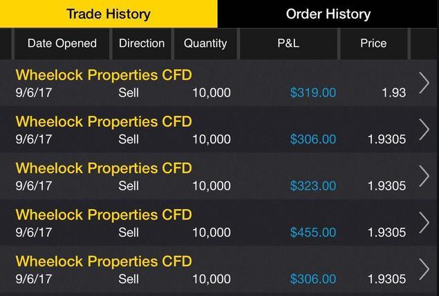 Wheelock Properties Stock Price