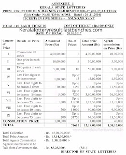 Kerala Christmas bumper lottery price structure
