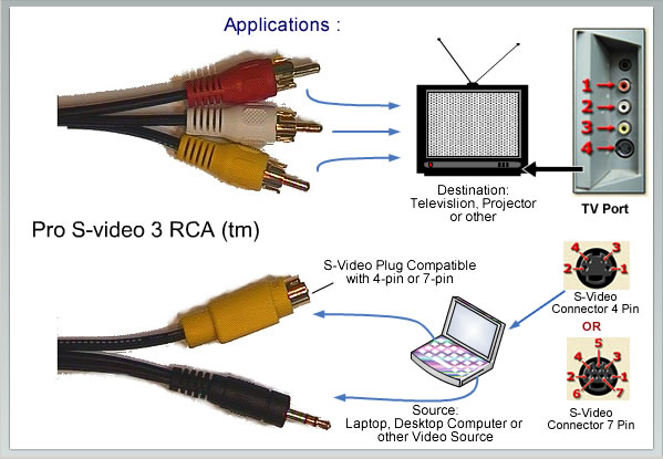 Techheap How To Connect Laptop To Tv