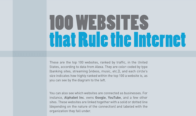100 Website That Rule The Internet