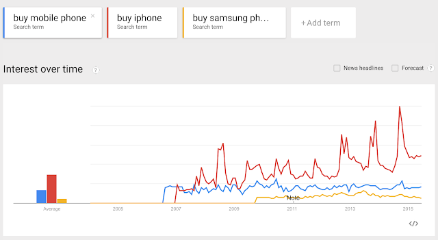 Search trends of online mobile shopping in India - comparison of iphone and Samsung