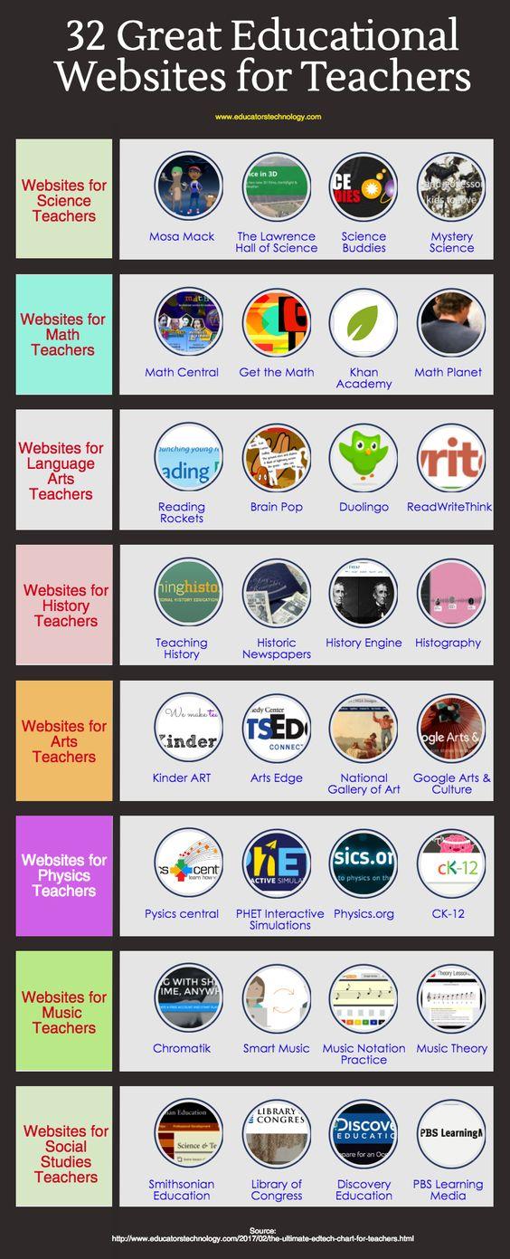 32 websites về giáo dục cho giáo viên