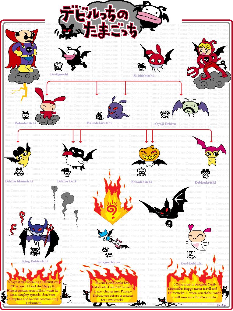 Welcome To Gotchi Garden Tamagotchi Devil Growth Chart