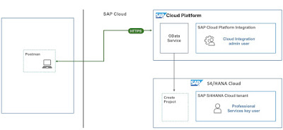 S/4HANA Cloud Integration, SAP HANA Tutorial and Material, SAP HANA Certifications, SAP HANA Guides, SAP HANA Learning