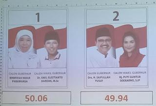 Hasil Rekapitulasi Pilgub, Khofifah-Emil Menang Tipis Di Magetan