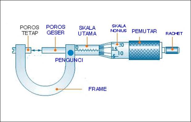 Mikrometer sekrup adalah alat yang digunakan untuk mengukur panjang Cara Menggunakan Mikrometer Sekrup dan Cara Membaca Skalanya
