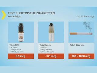 Kassensturz E-Zigarettten im Test