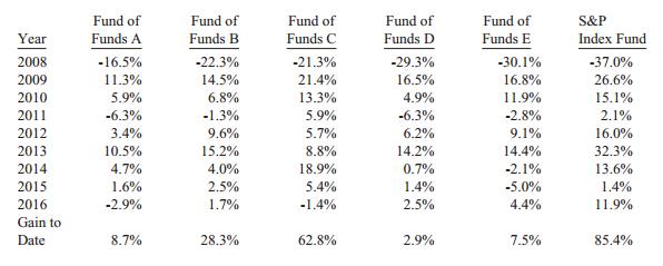 Buffetts Wette gegen Fonds, Zwischenstand Ende 2016