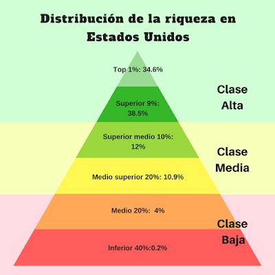 distribución socioeconómica de los estados unidos