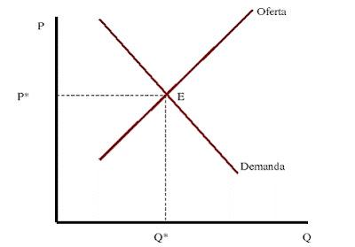 Equilibrio de mercado y economia