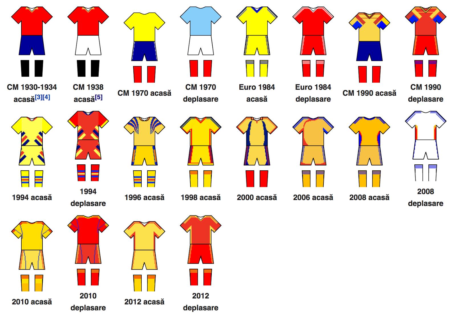 Echipamente România