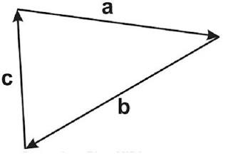 Contoh vektor nol dengan 3 buah vektor - berbagaireviews.com