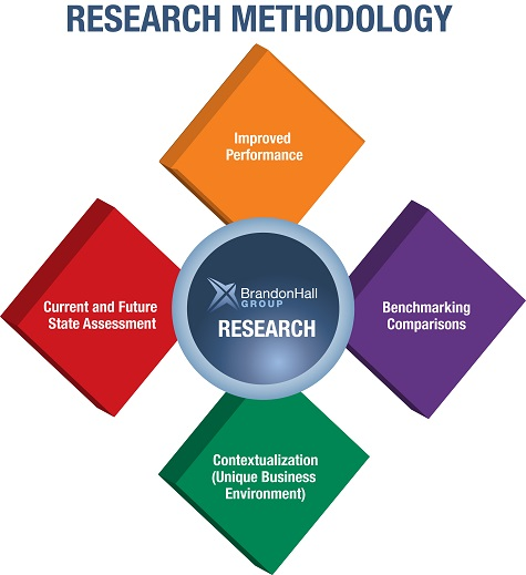 Research Methodology Question with Answers