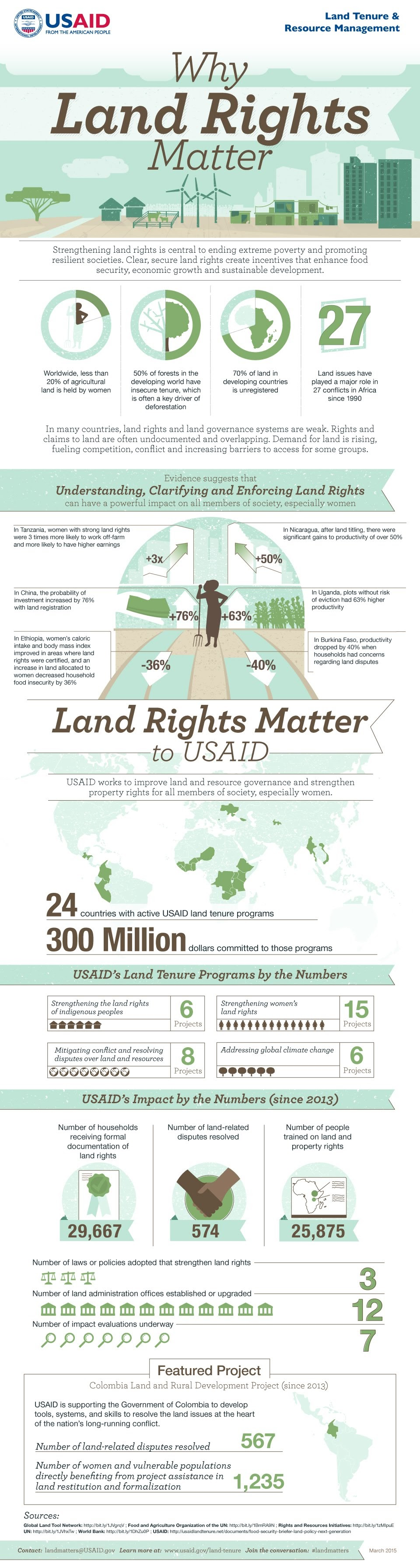 Why Land Rights Matter #infographic